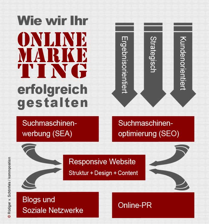 Suchmaschinenoptimierung (SEO) - kommposition, Agentur für Online-Marketing in Berlin